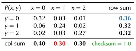 Joint Probability Table if i a table of conditional probability values can i find any joint distribution value