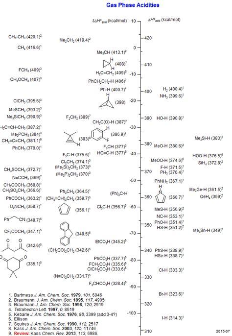 Table Of Ka Values by Amino Acids Pka Values Table