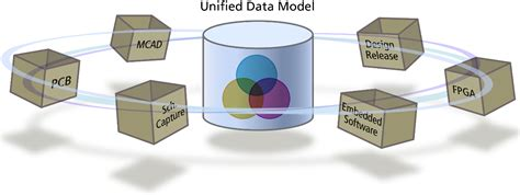 unified design definition multi sheet and multi channel design online