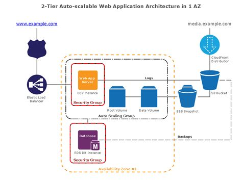 application architecture diagram conceptdraw sles computer and networks aws architecture