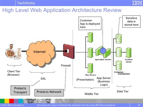 high level architecture diagram for web application discovering the value of verifying web application