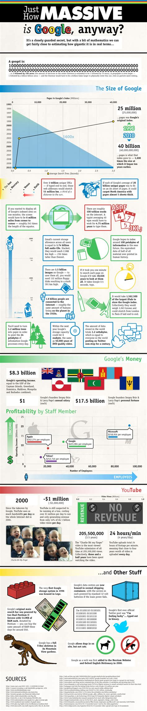 google images infographic 10 amazing google infographics econsultancy