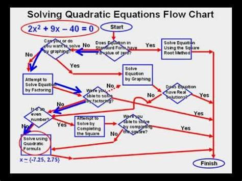 flowchart for solving quadratic equation the world s catalog of ideas