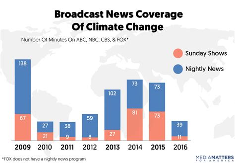 News Coverage Changes And So Mainstream Us Broadcast Networks Decrease Climate Change Coverage Time By 66 Percent