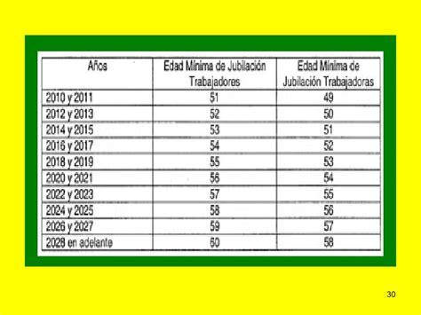 issste tabla de jubilaciones consecuencias les del issste agosto