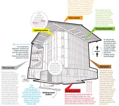 Slaughterhouse Floor Plan living building challenge bullitt center garakami