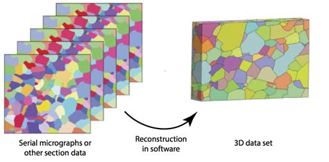 by structure guided design d ghosh et al j med chem 55 8464 2012 3d microstructural characterization of materials