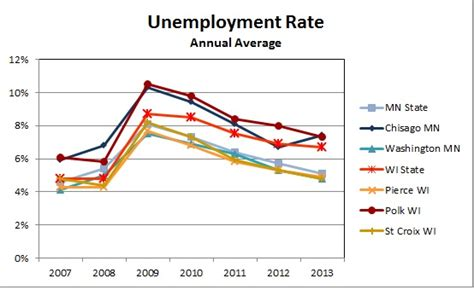 Wisconsin Unemployment Office by Unemployment Of Wisconsin River Falls