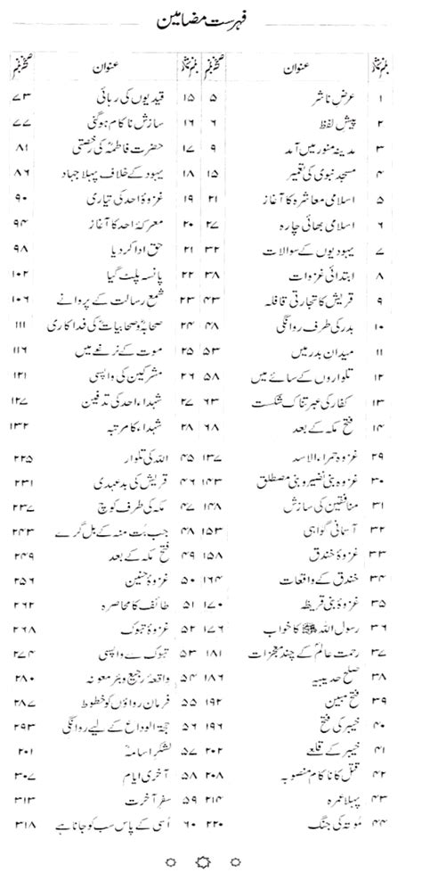 biography prophet muhammad pdf download seerat un nabi s w a by abdullah farani in pdf urdu