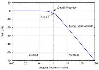 diagramme de bode filtre passe bas matlab file butterworth response png wikimedia commons