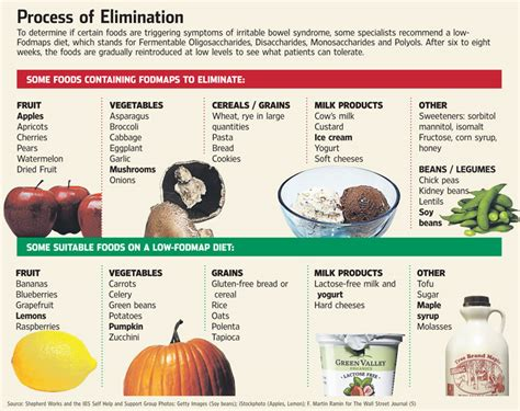 carbohydrates hair loss ibs diet food map vitamins for hair growth and skin
