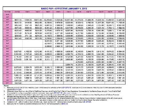 Coast Guard Officer Pay by Coast Guard Sea Pay Chart Pay Chart Us Navy Pay