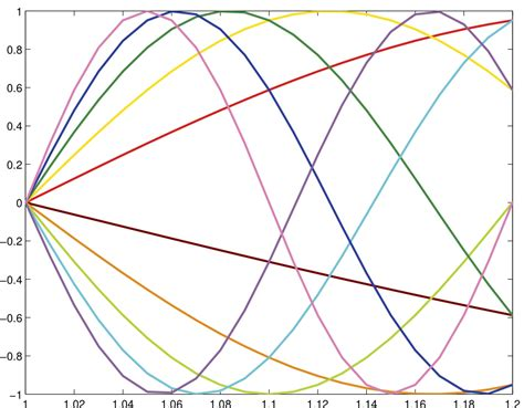 matlab line color line plot colors gallery