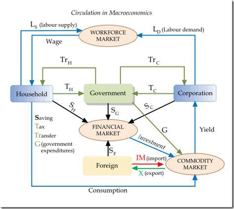 economics flowchart the macroeconomics circulation flowchart