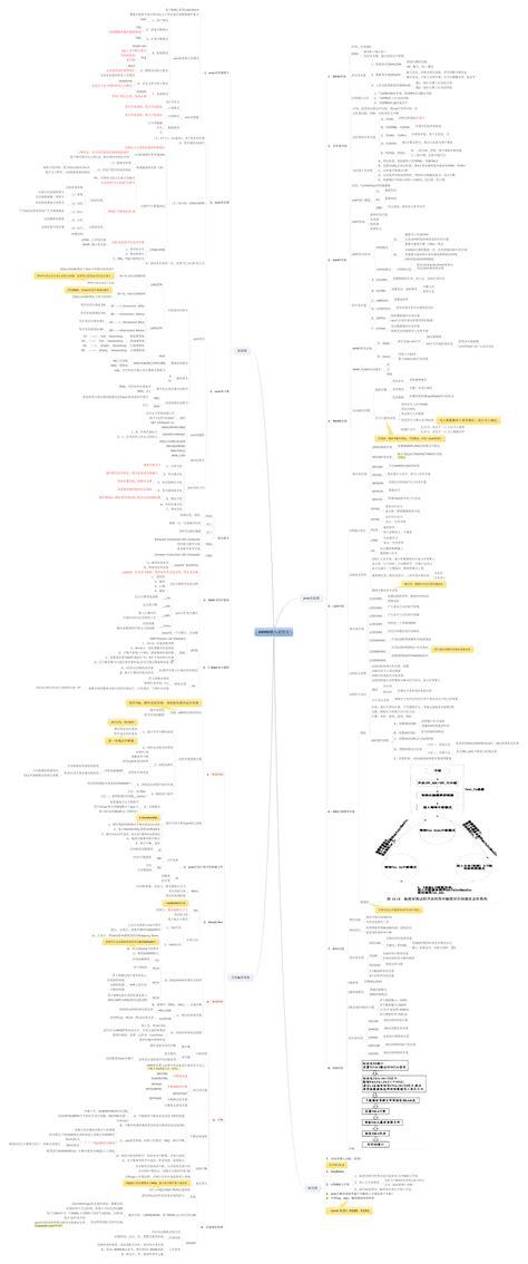 Ac Duduk G 8 github jamesonhuang mind map notes 读书笔记 思维导图形式 网页版