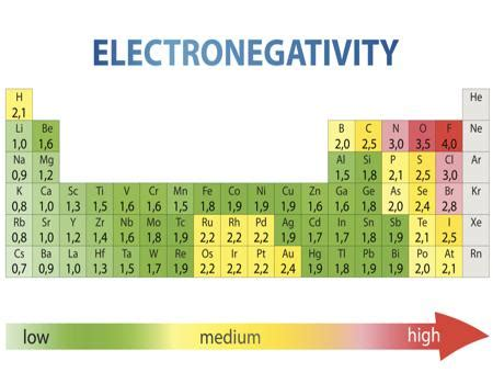printable periodic table with electronegativity values electronegativity chart