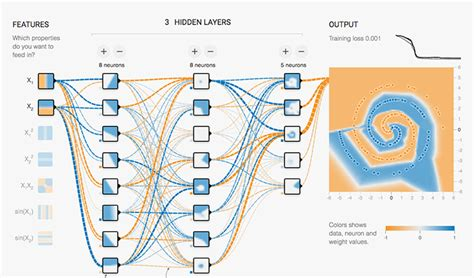 pattern recognition tensorflow understanding neural networks with tensorflow playground