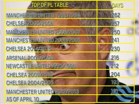 epl table new years day 2015 chelsea news blues set to break manchester united s