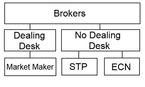No Dealing Desk Forex Brokers by The Different Forex Models Dealing Desk Vs No Dealing