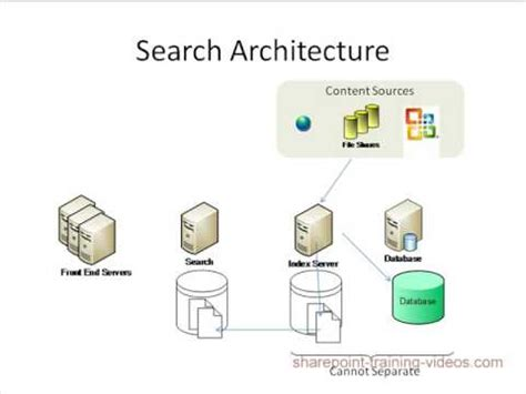 Sharepoint 2010 Search Understanding Sharepoint 2007 2010 Search Architecture