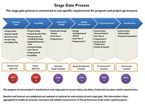 phase gate template product design growth through innovation