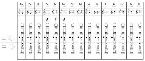 tavola posizioni flauto traverso musica a scuola primaria ed infanzia maestro alessandro