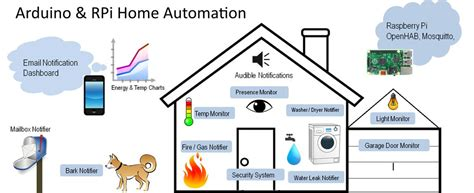 raspberry pi and arduino home automation make