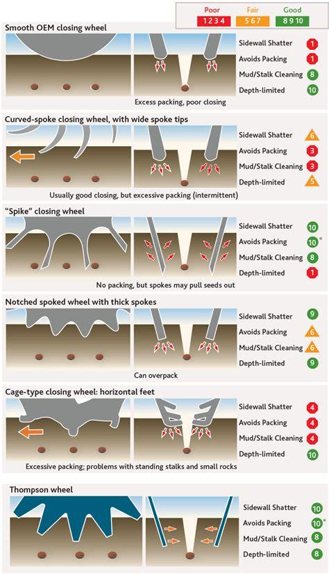 Planter Closing Wheels by 77 Furrow Cruiser Closing Wheels Mohawk Closing Wheels