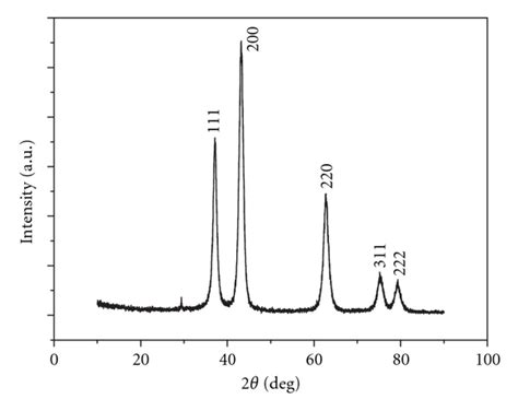xrd pattern of nio nanoparticles preparation and characterization of ni oh 2 and nio