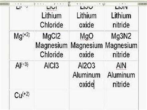 ionic german tutorial ionic compound review