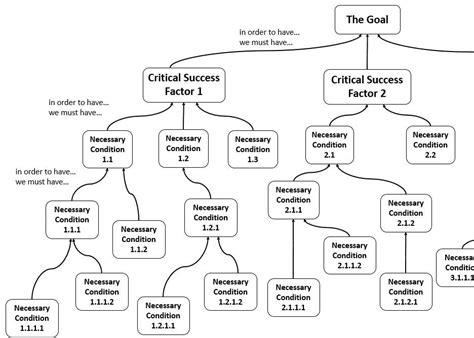 Smart Goal Tree Diagram Related Keywords Smart Goal Tree Diagram Long Tail Keywords Keywordsking Goal Tree Template