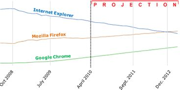 Lu Projector Aes no tricks projection firefox overtakes ie by 2012