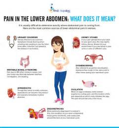 in the lower left abdominal causes and home remedies