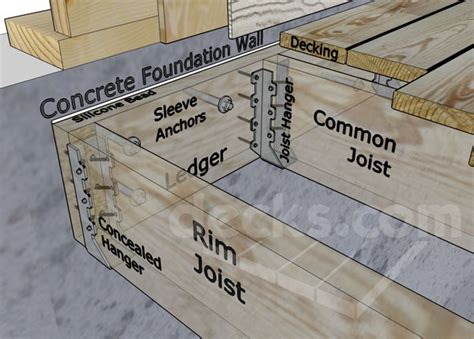 how to attach deck to house ledger board attachment to a solid concrete foundation wall decks com