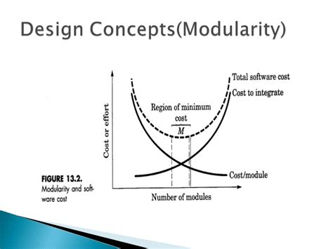 design concept refinement in software engineering design concepts and principles
