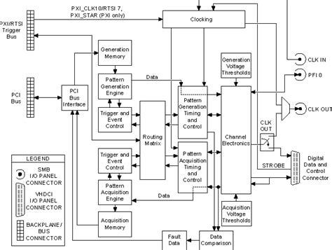 color pattern generator circuit diagram functional flow block diagrams blueraritan info