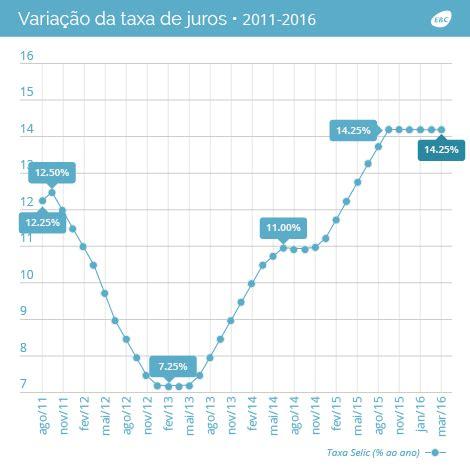 taxa de juros igpm 2014 para contraf cut falta de coragem explica manuten 231 227 o