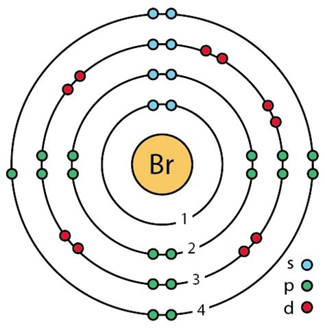 bromine orbital diagram file 35 bromine br enhanced bohr model png wikimedia