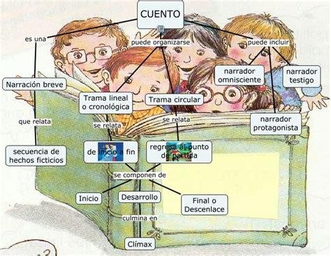libro morfologia del cuento basica 191 cu 225 l es la estructura de un cuento spanish stuff