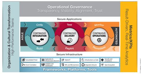the devops handbook transforming your organization through agile scrum and devops principles an extensive guide books devops cgi