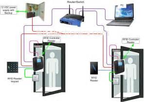 access control door diagram fire door diagram elsavadorla