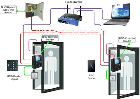 Door Access Systems by Door Access Systems Door Entry Systems