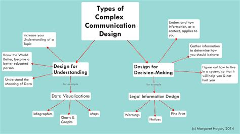 design process for visual communication legal communication design toolbox legal design toolbox