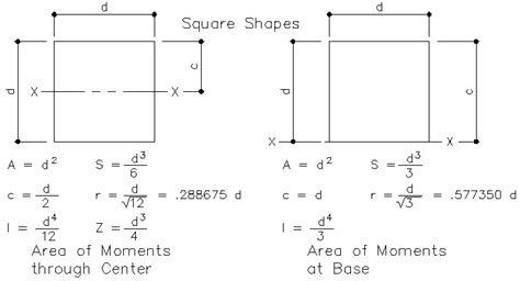 section of modulus section modulus totalconstructionhelp