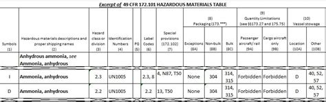 49 cfr hazmat table dot hazardous materials table carbon materialwitness co