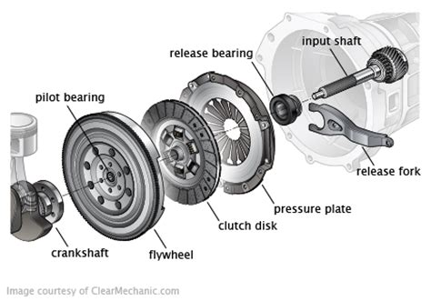 Mounting Kanan Crv 2 2002 2006 Kw Berkualitas clutch replacement cost for fiat 124 spider repairpal estimate