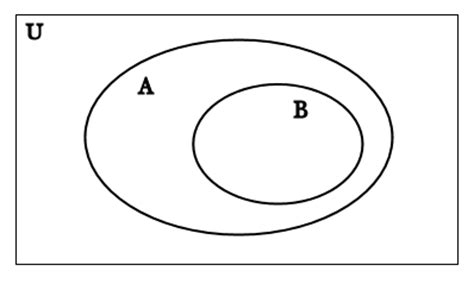 subset diagram is science based on bold and unjustified assumptions any