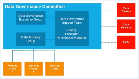 an effective data governance model to drive outcomes