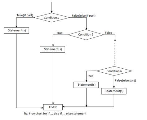 flowcharts in c if statements in c programming programtopia