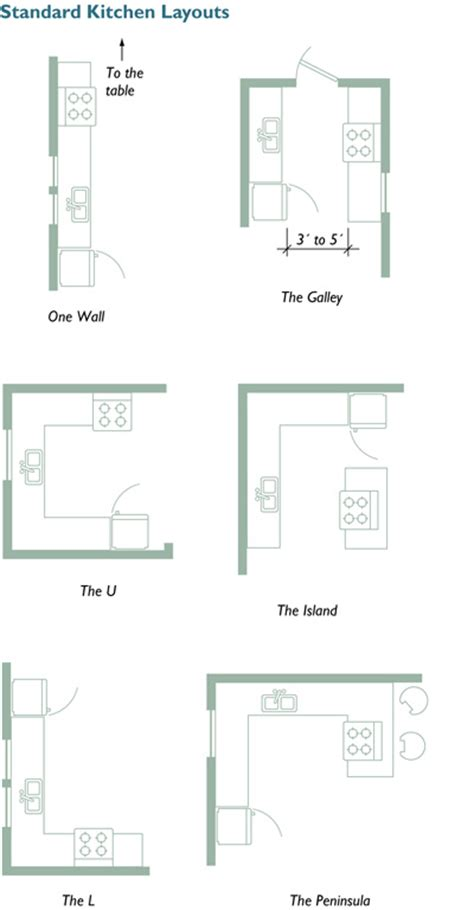Small Kitchen Design Layout by Planning Your Kitchen Five Tools For Layout
